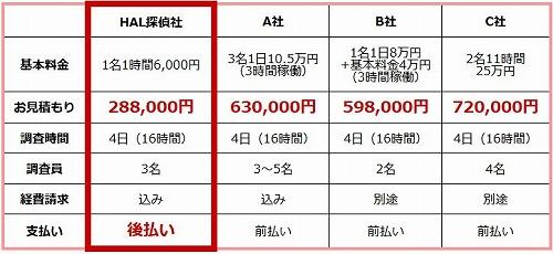 大手探偵事務所の料金との比較表